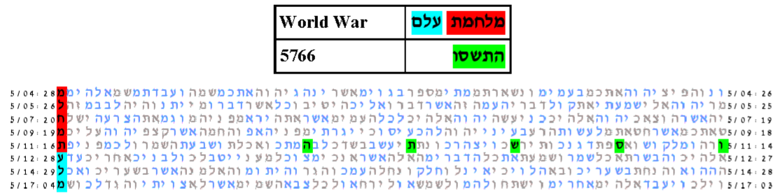 World War 5760