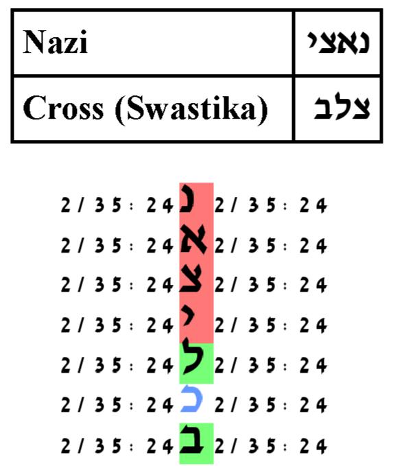 Torah Bible Codes Adolf Hitler The Swastika