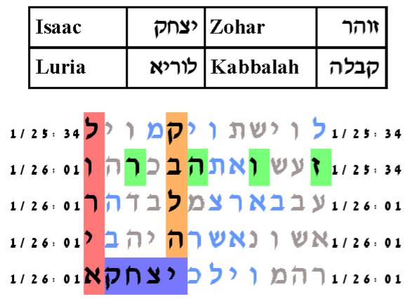 Torah Bible Codes - Zohar, Kabbalah, Isaac Luria