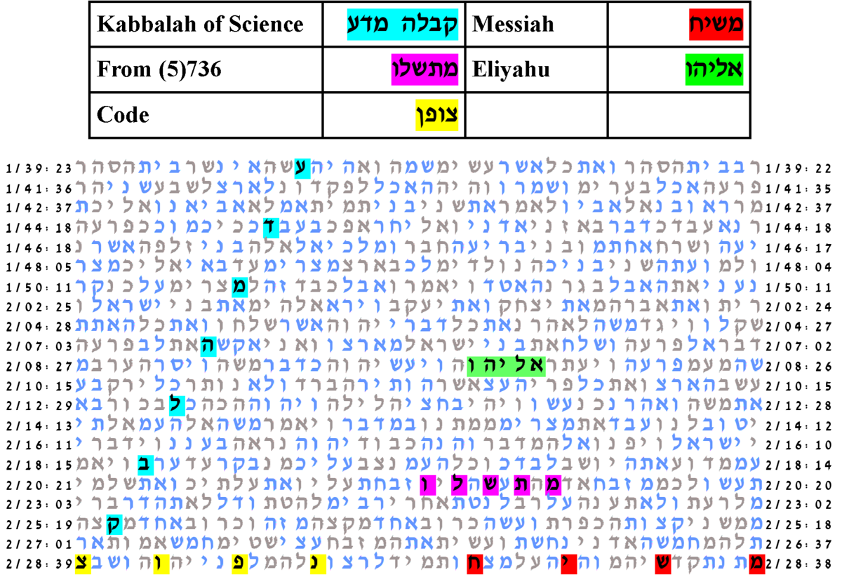 Torah bible codes the kabbalah of science for Random number table 1 99