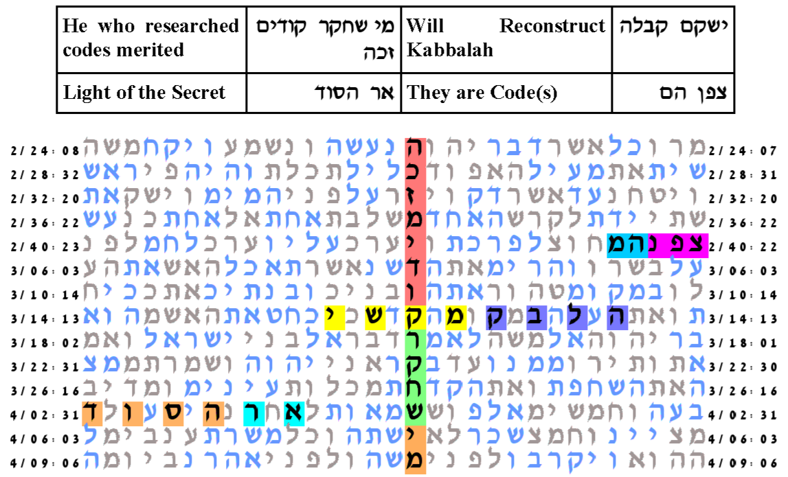 torah bible codes researching codes researching codes